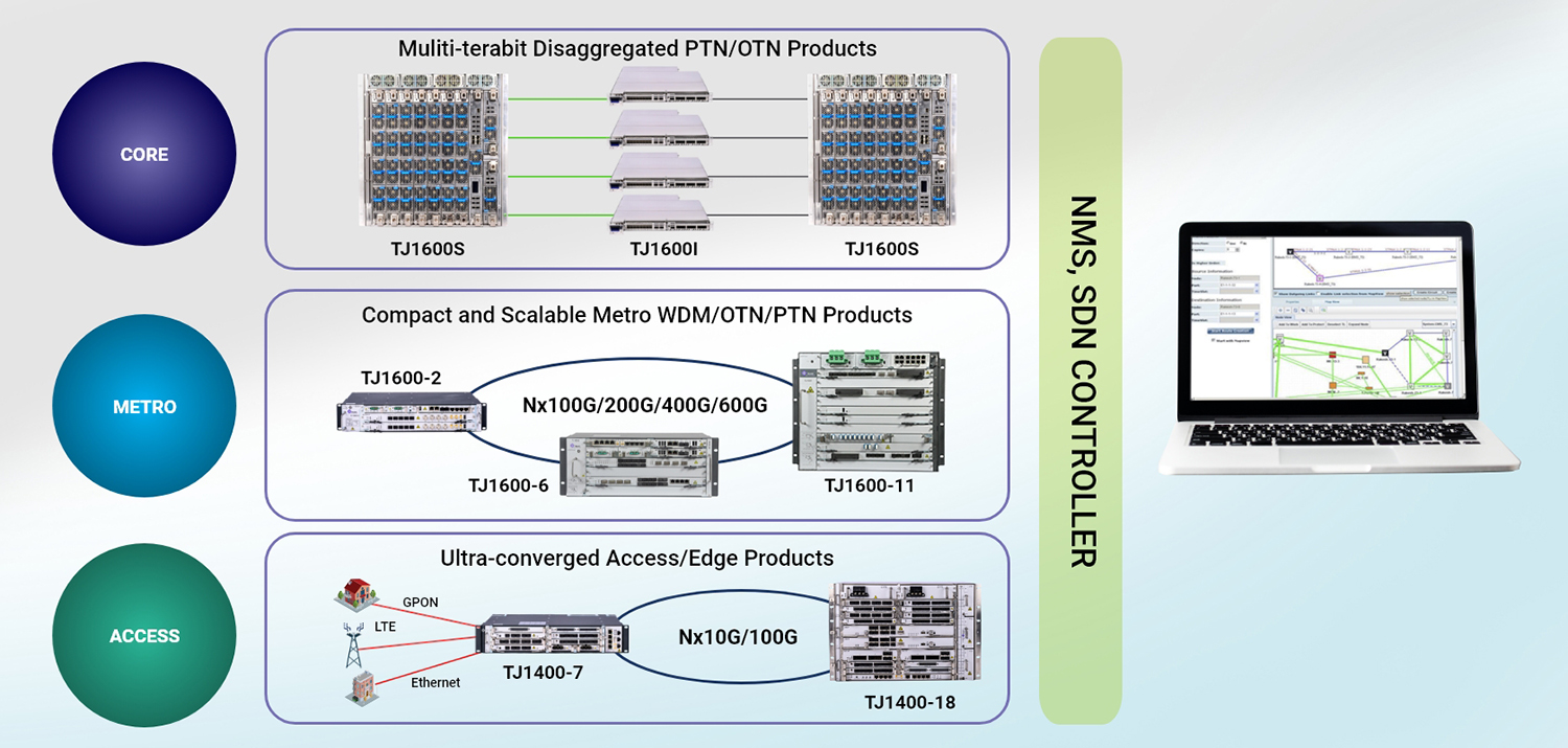 TJ5500 – Managing Network across Access, Metro & Core
